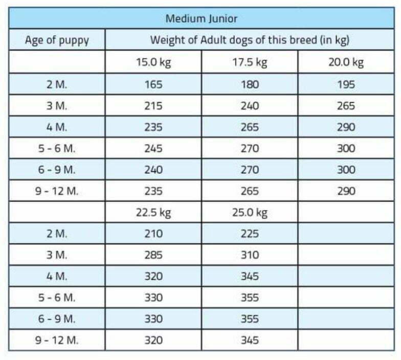 مقدار-غذای-خشک-توله-سگ-نژاد-متوسط-برند-Bosch