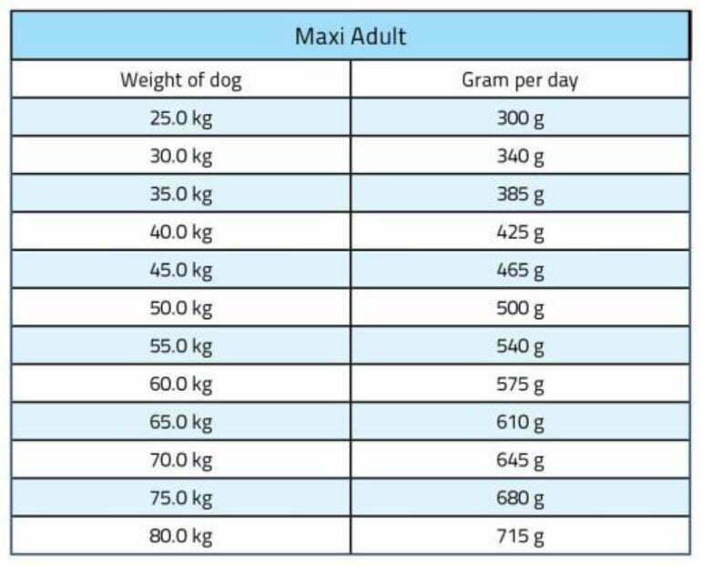 مقدار-غذای-خشک-سگ-بالغ-نژاد-بزرگ-برند-Bosch