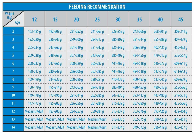 جدول-میزان-مصرف-غذای-توله-سگ-نژاد-متوسط-و-بزرگ-رویال-فید