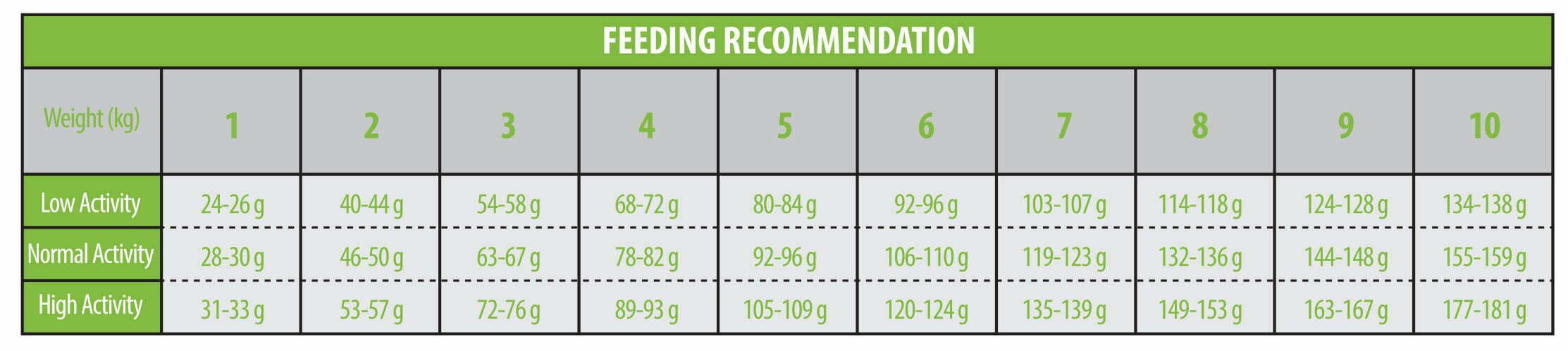 جدول-مقدار-استفاده-غذای-خشک-سگ-بالغ-نژاد-مینیاتوری-و-کوچک-رویال-فید