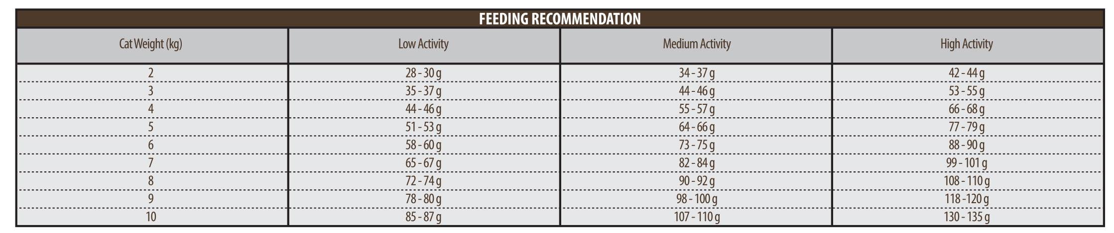 جدول-میران-مصرف-غذای-خشک-گربه-بالغ-همه-نژادها-رویال-فید