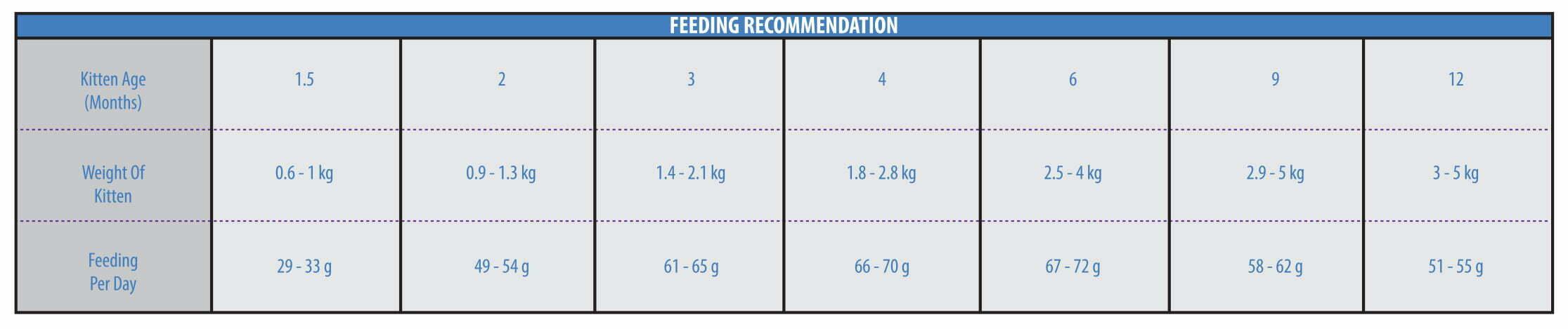 جدول-میزان-مصرف-غذای-خشک-بچه-گربه-همه-نژادها-رویال-فید