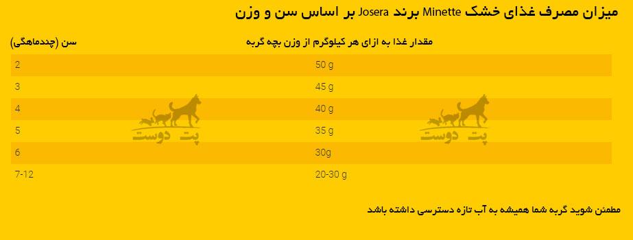 میزان-مصرف-غذای-خشک-بچه-گربه-و-مادر-Minette-حاوی-گوشت-پرندگان-برند-Josera-برای-بچه-گربه