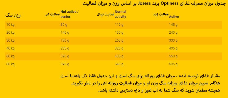 میزان-مصرف-غذای-خشک-سگ-بالغ-نژاد-متوسط-و-بزرگ-Optiness-حاوی-گوشت-بره-برند-Josera