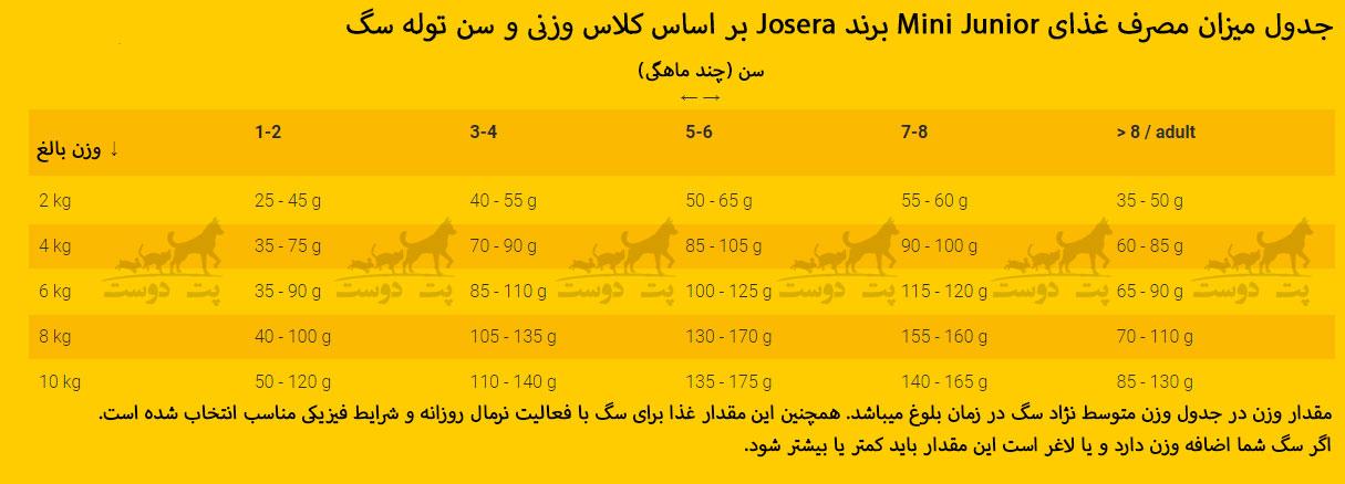میزان-مصرف-غذای-Mini-junior-برند-josera