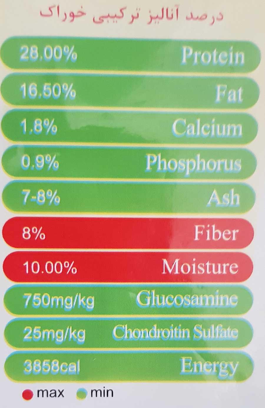 درصد-آنالیز-ترکیبی-غذای-خشک-سگ-بالغ-نژاد-بزرگ-مدل-Guard-Dog-Adult-برند-مفید